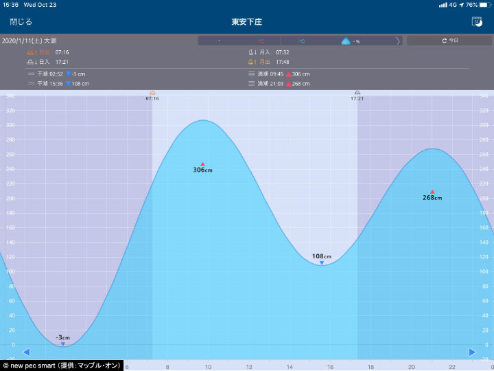 A screenshot of new pec smart showing the tidal forecast for Agenosho